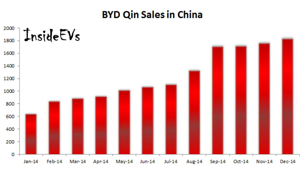 BYD Qin Sales Almost Reach 15,000 In China In 2014
