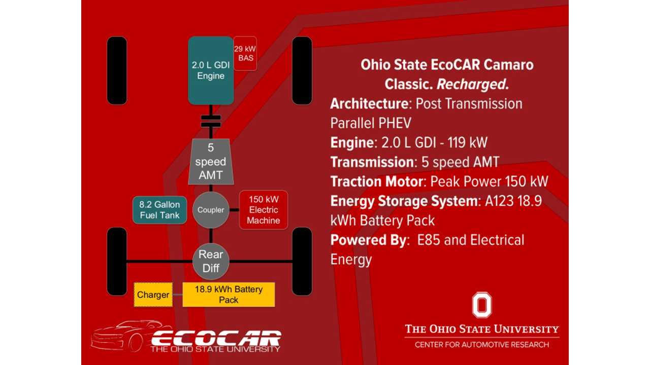 The Ohio State University named EcoCAR 3 Year Four winners.