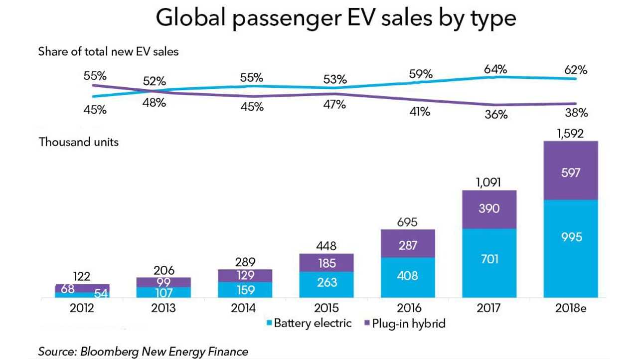 Plug-in electric car sales forecast (source: Bloomberg New Energy Finance)