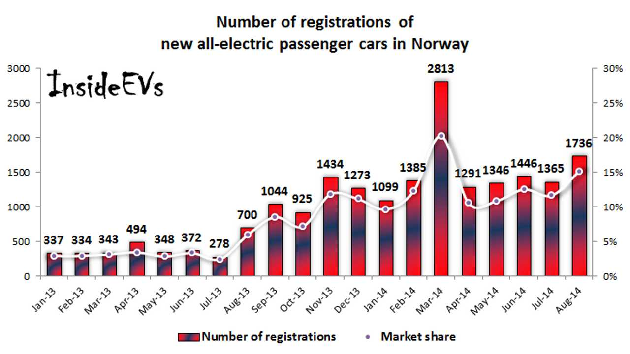 Volkswagen e-Golf On Top Of Norway Sales Chart In Record August