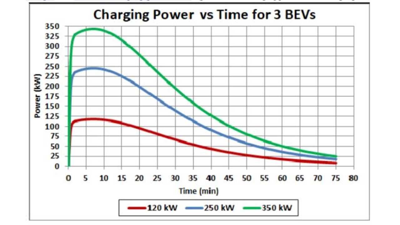 The Two Higher Kwh Bevs Probably Would Not Have As High Efficiency 75 Bev Batteries Weigh More And Cars Be Larger