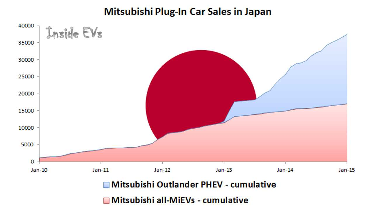 Mitsubishi Plug-In Car Sales in Japan – January 2015
