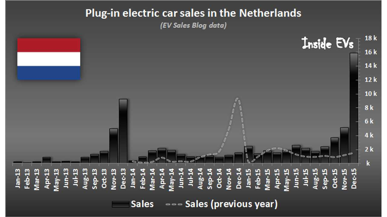 Netherlands Shocks With Nearly 16,000 Plug-In Electric Car Sales In December!