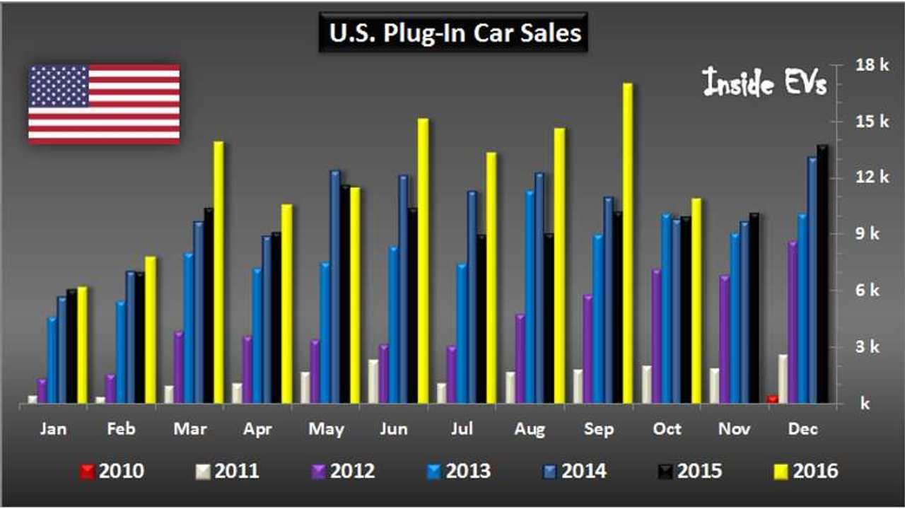 EV Market Share In The US Stays Under 1% For October - Graphs