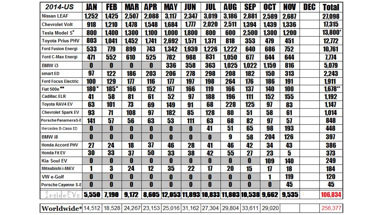 2014 Monthly Sales Chart For The Major Plug-In Automakers *Estimated Tesla NA Sales Numbers – Reconciled on Quarterly Totals from Earnings Report (Q1 Sales reported @ 6,457-3,000 Intl Delivers, Q2 7,579 total-approx reported International registrations, Q3 7,785 total deliveries ~ 3,900 US) *Fiat 500e data estimated for Jan/Feb