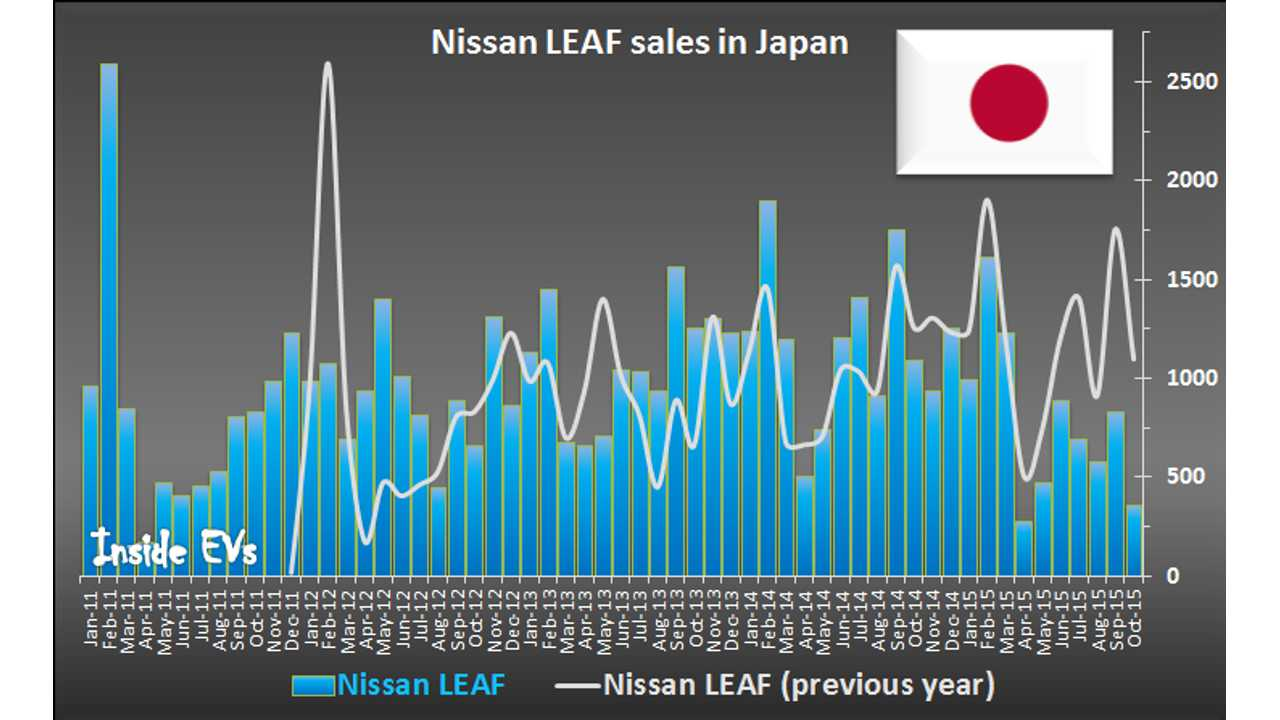 Nissan LEAF Sales In Japan Plunge Ahead Of 2016 Model Year Launch