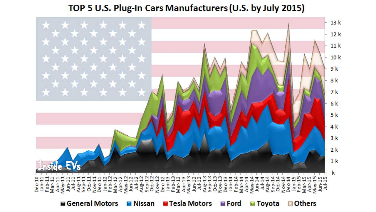 U.S. Plug-In Electric Car Sales Sorted By Manufacturer