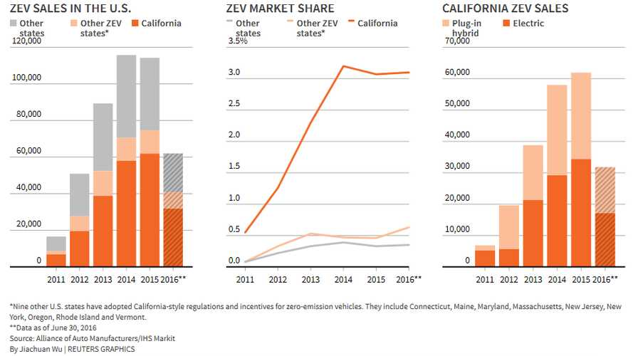 U.S. Plug-In Electric Car Sales Outlook, H1 2016 - California VS Rest Of U.S.