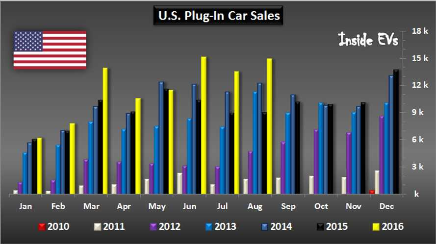U.S. EV Sales Surge In August To Nearly 15,000, Now Past 500,000 All-Time