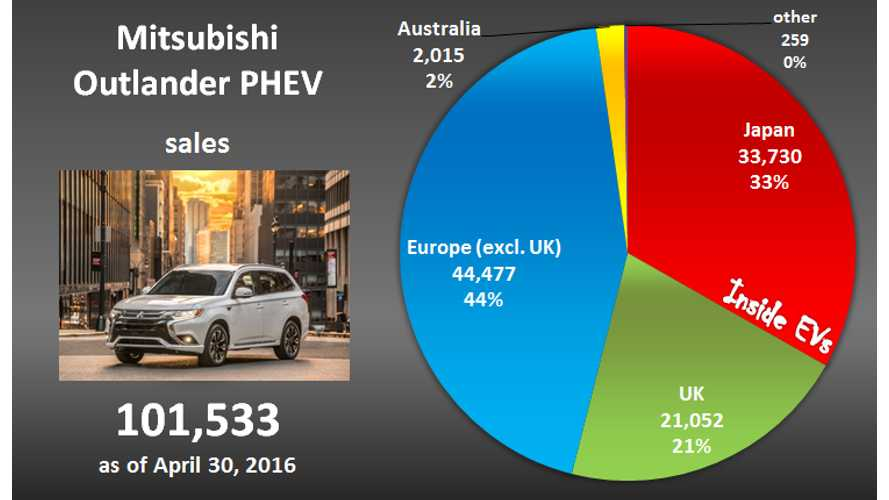 Mitsubishi Confirms 100,000 Outlander PHEV Sales - Regional Breakdown