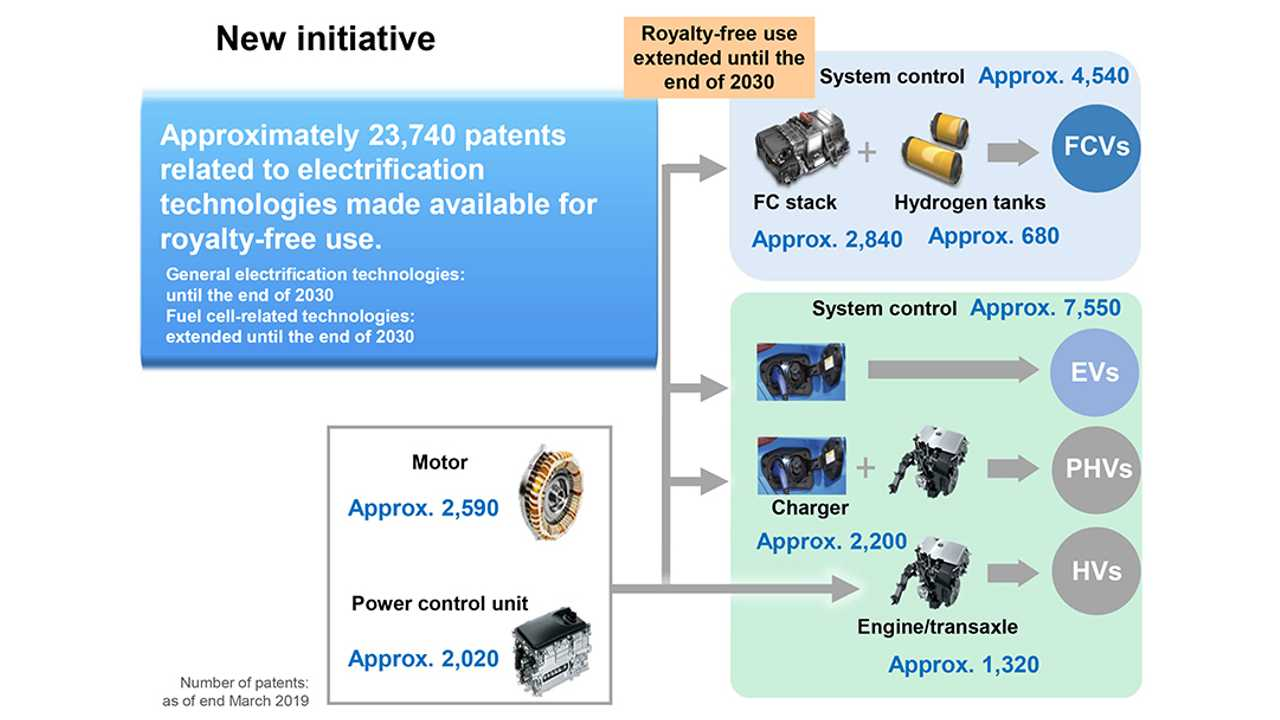 Toyota Announces Royalty-Free License On 23,740 Electrification Patents