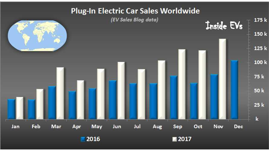 In November, Plug-In Electric Car Sales Hit New All-Time Record - 141,000