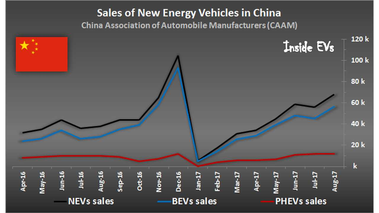 Sales of New Energy Vehicles in China – August 2017