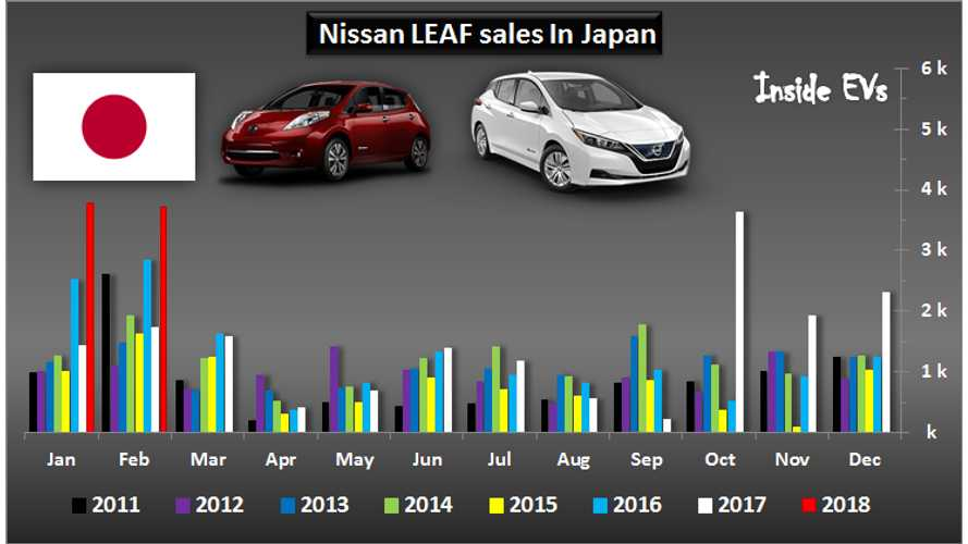 Nissan Sold Over 3,700 LEAFs In Japan – February 2018