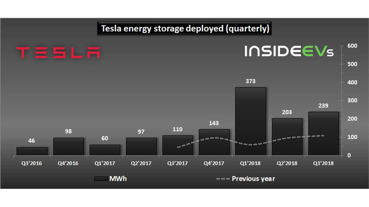 In Q3 2018 Tesla Deployed 239 MWh Of ESS And 93 MW Of Solar