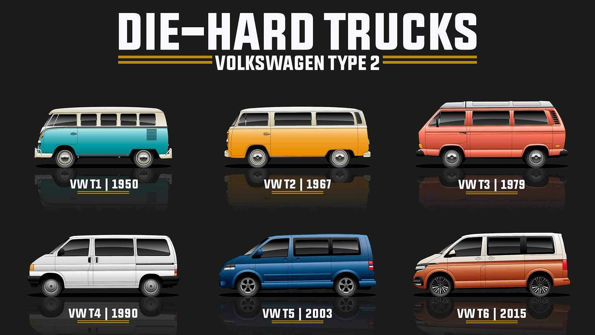 Volkswagen Type 2 Bus Evolution Detailed In Groovy Family Tree