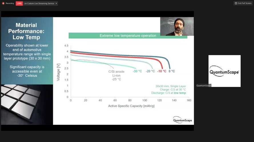 Short Seller Targets QuantumScape, Battery Startup Responds