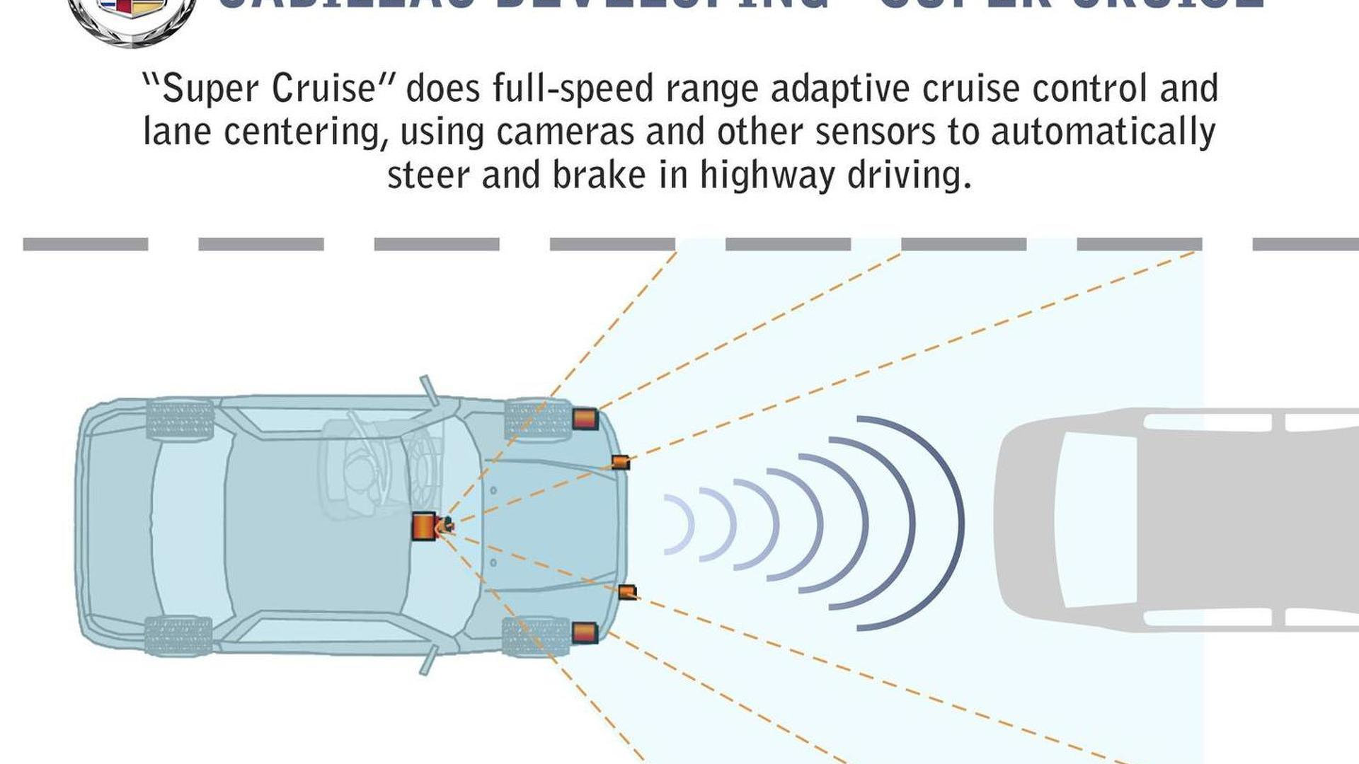 Cadillac Previews Their Super Cruise Semi Autonomous Driving System Rover Control Diagram Video