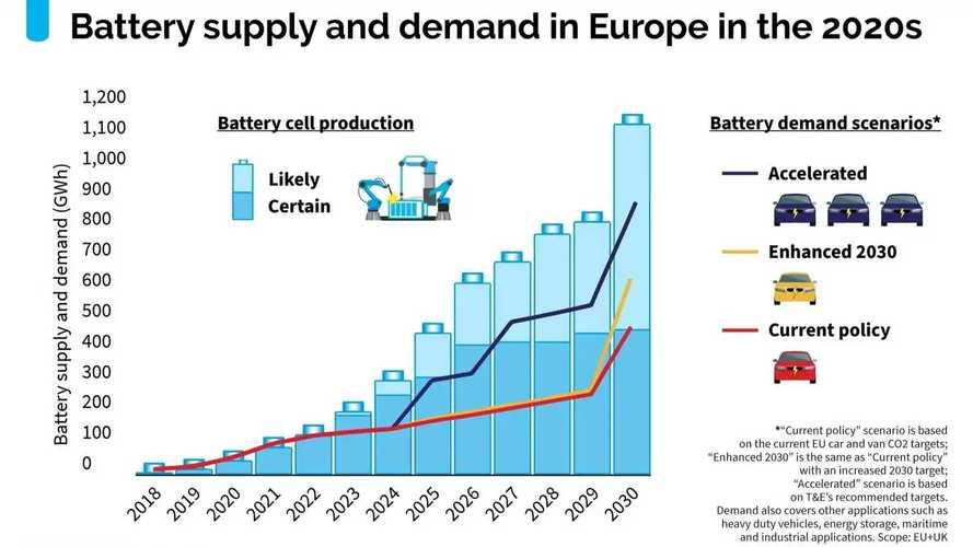 L'Europa sta buttando 27 miliardi di euro per l'auto elettrica?