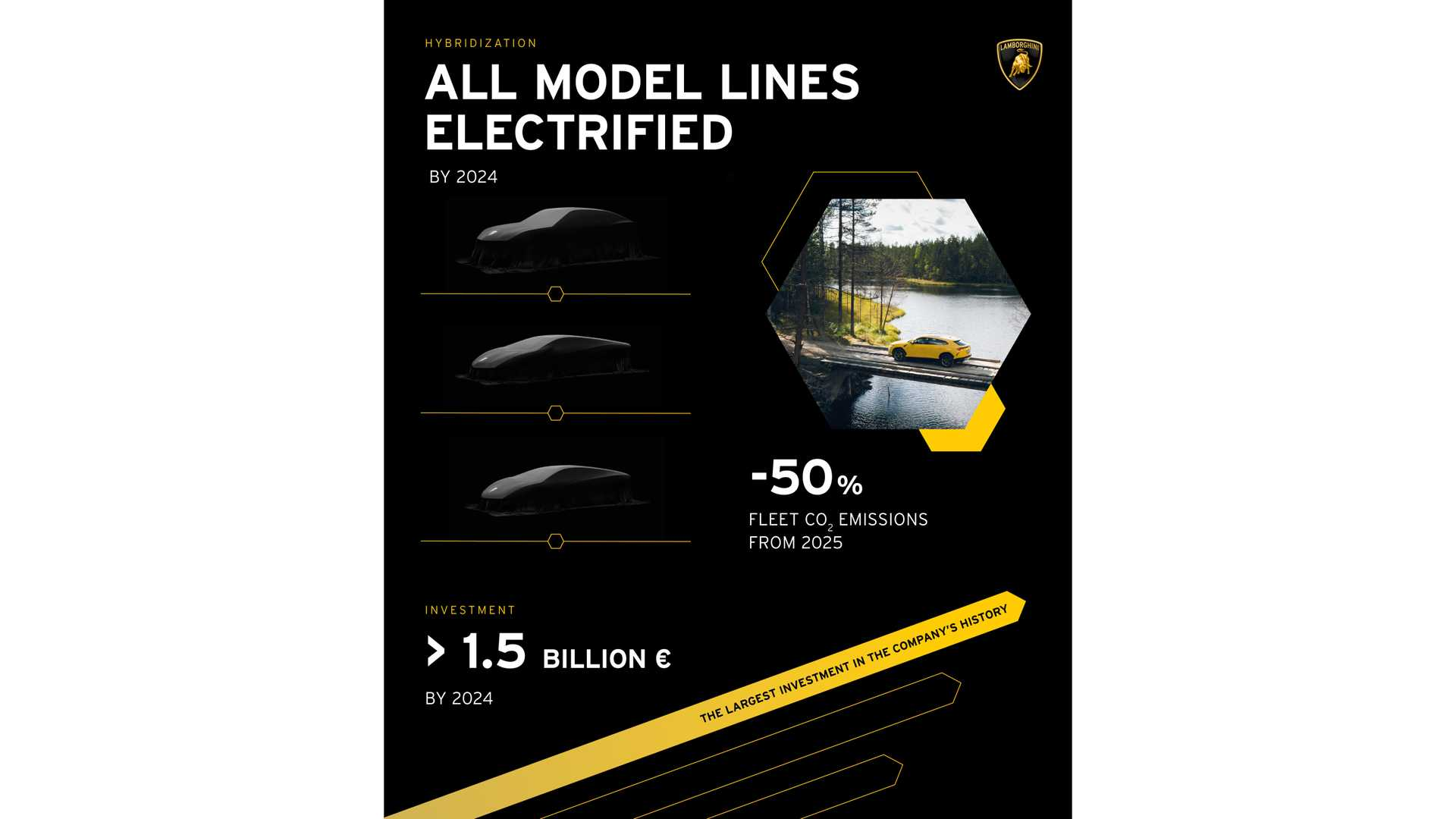 Lamborghini hybrids and EV