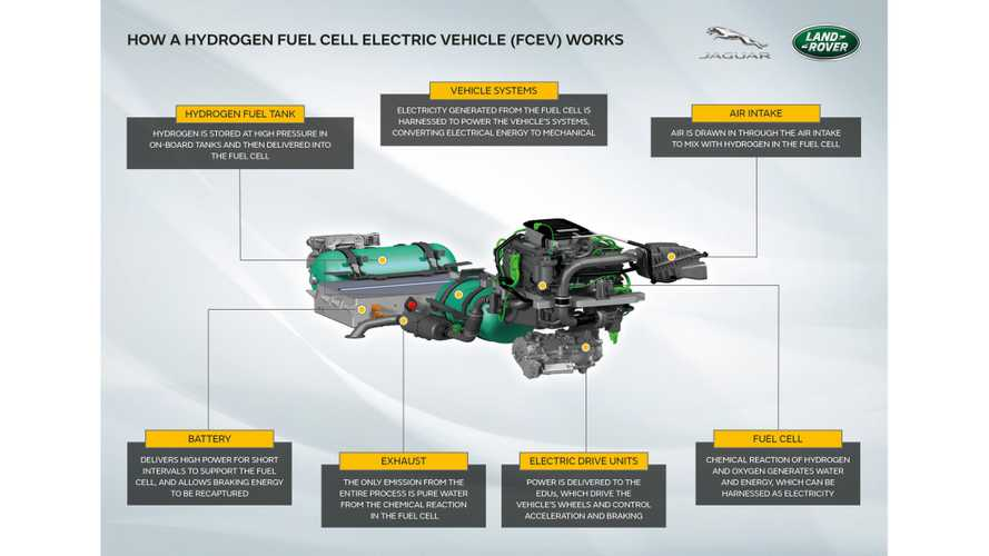 Land Rover Defender fuel cell prototype