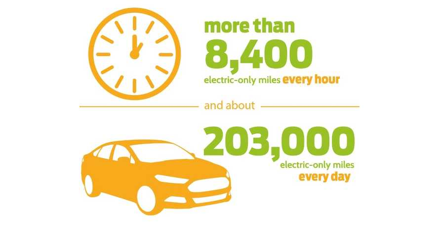 Ford Plug-In Hybrid Owners Drive 203,000 Electric Miles Per Day