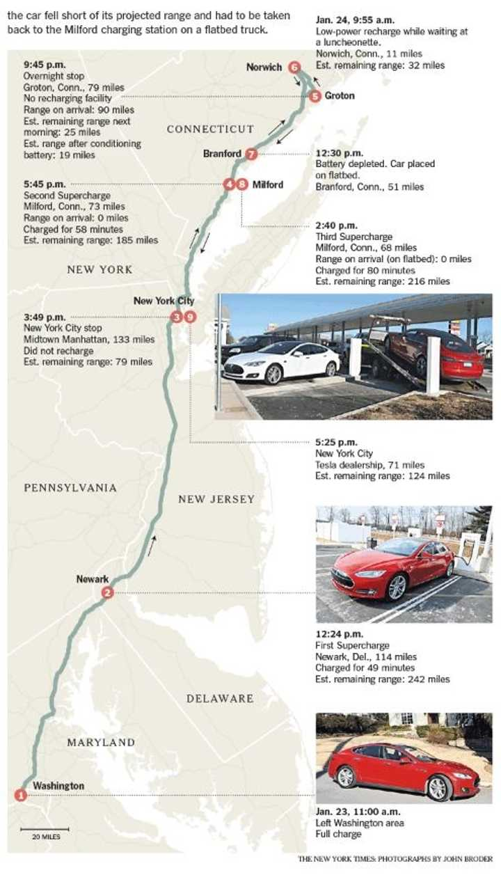 NY Times Graphic on the Now Famous Brodering of a Model S
