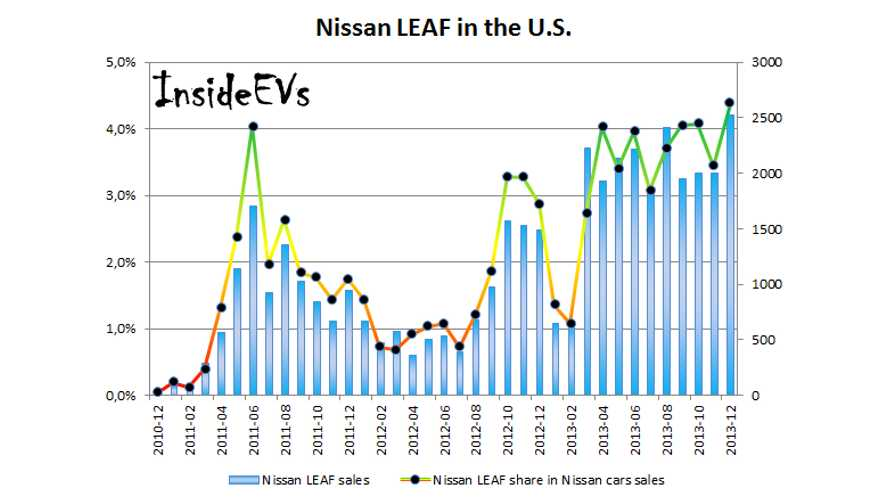 LEAF Sales in December Reach Record 4.4% of Nissan's US Car Sales