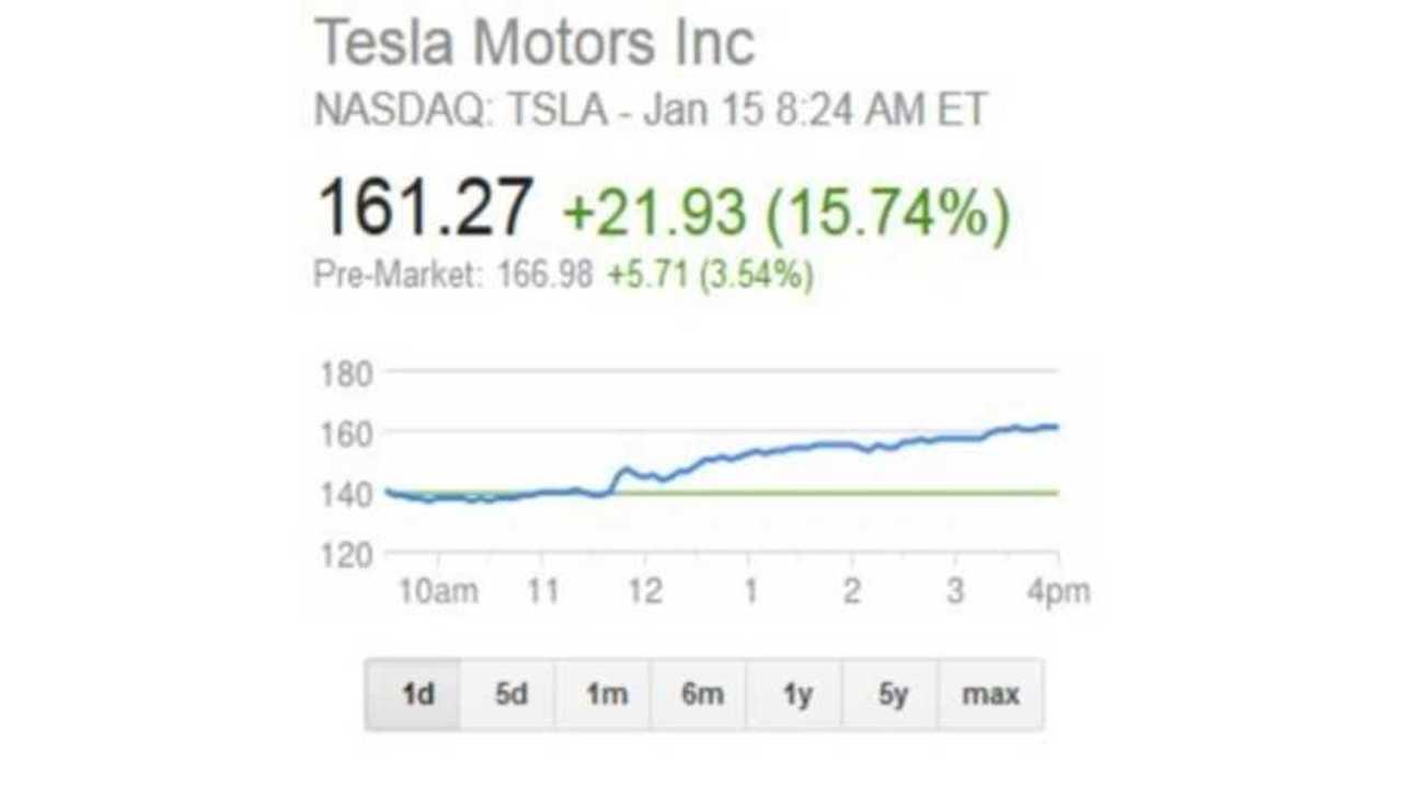 TSLA Stock Price Soars on Q4 Model S Sales Announcement