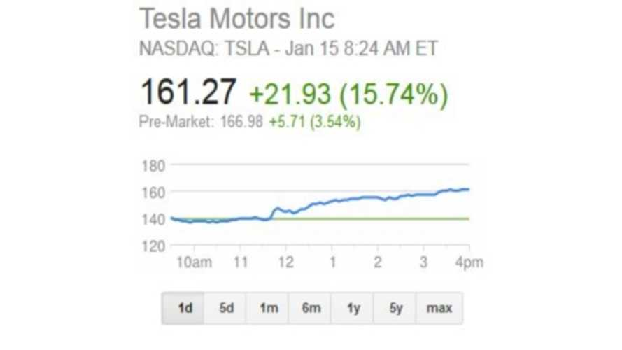 TSLA Stock Price Soars on Q4 Model S Sales Announcement