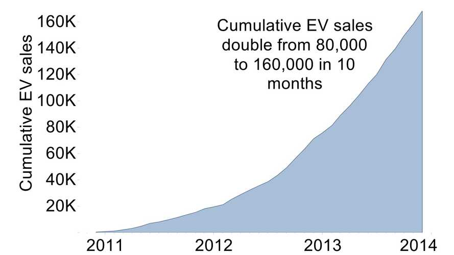 "Union of Concerned Scientists Point Out ""3 Strong Trends"" in Electric Vehicle Market"