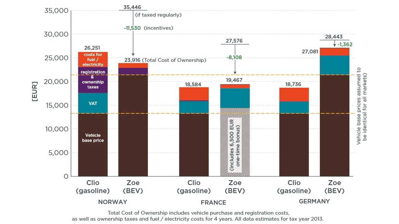 Evaluation of total cost of ownership for Norway, France, and Germany