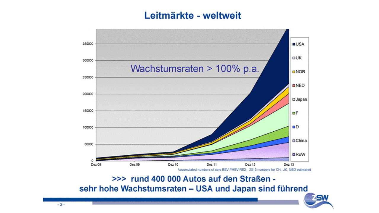 At Start of 2014, More Than 405,000 Plug In Electric Vehicles Were On Roads Worldwide