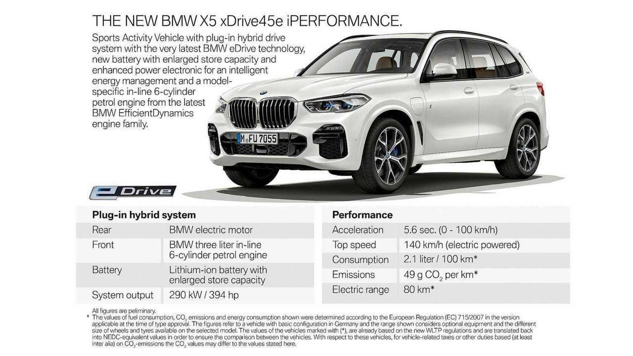 Resultado de imagem para 2020 BMW X% PHEV