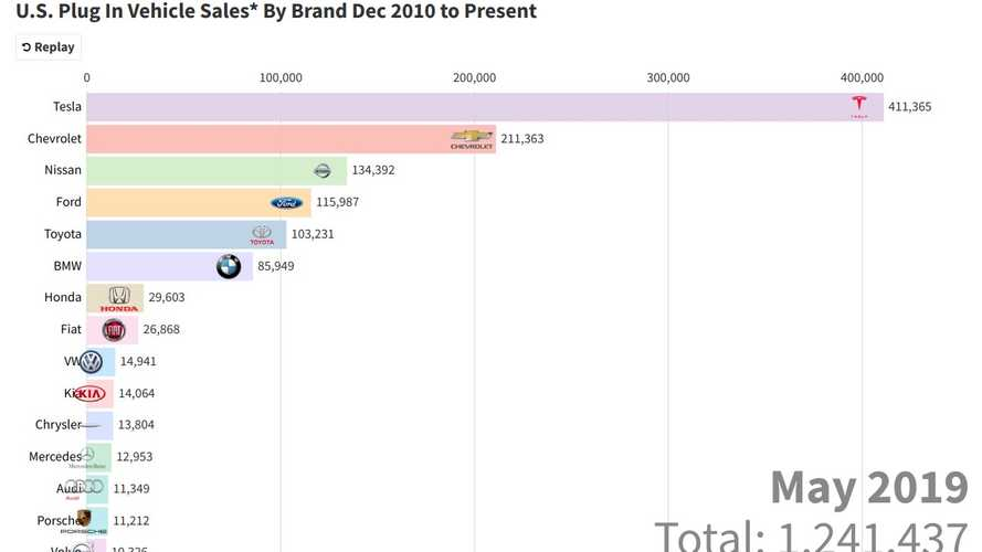 Update: Tesla's Epic Rise To #1 Captured In This Stunning Moving Chart