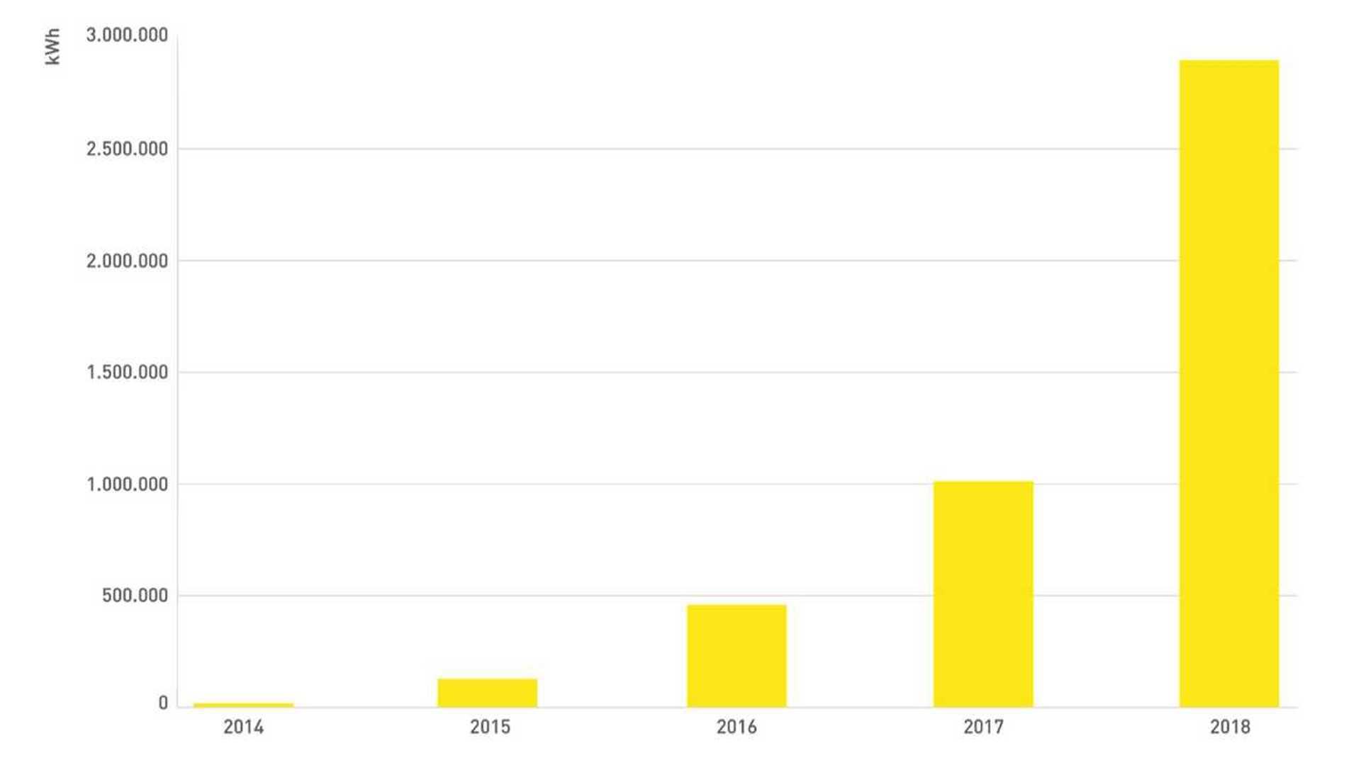 Sabitlenmiş enerji dağıtımı - 2018