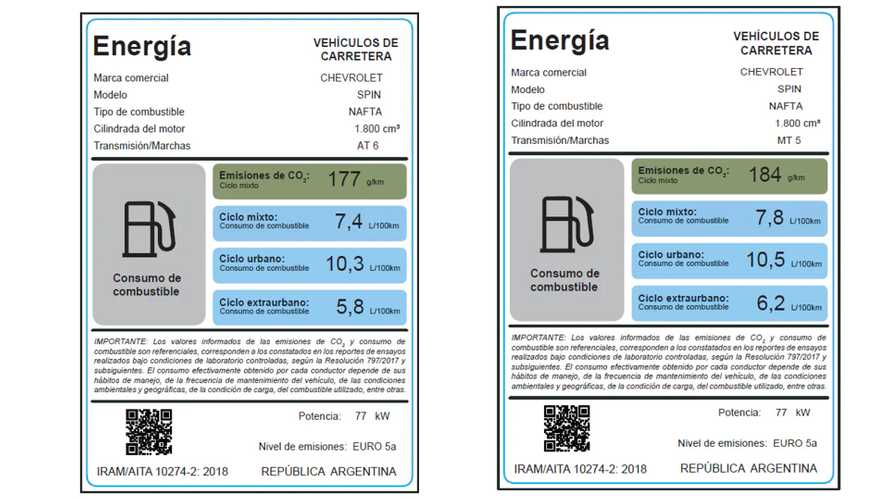 Argentina começa a aplicar etiqueta de eficiência em veículos
