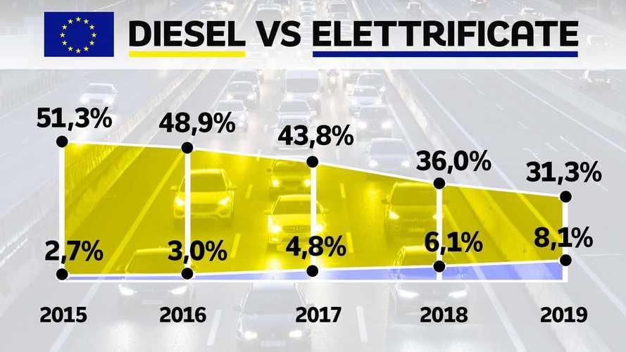 Auto diesel in Europa, un crollo che lascia spazio alle elettriche