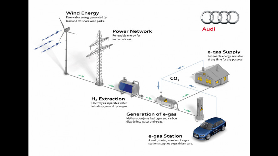 Audi e-gas project: in arrivo le Audi a metano