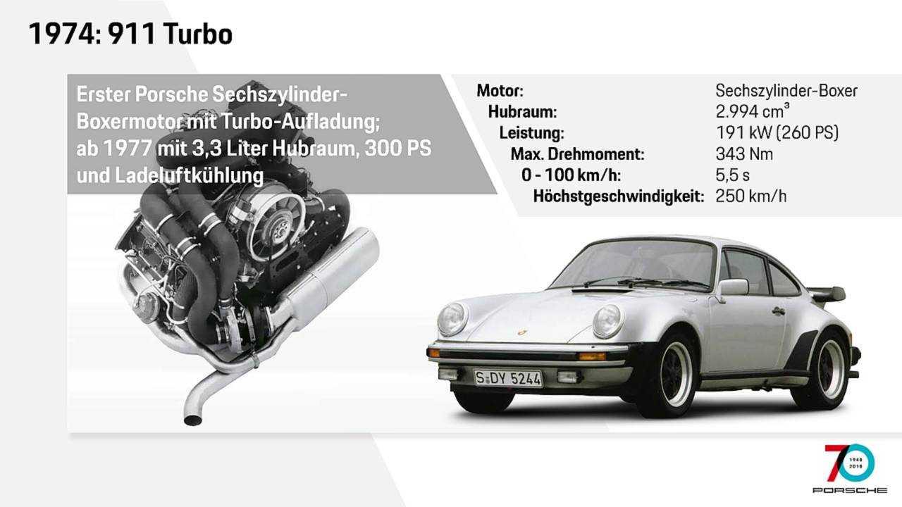Motor erster 911 Turbo