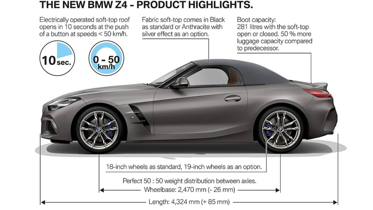 Bmw Z4 Sdrive20i Sdrive30i Detailed M40i More Powerful In U S