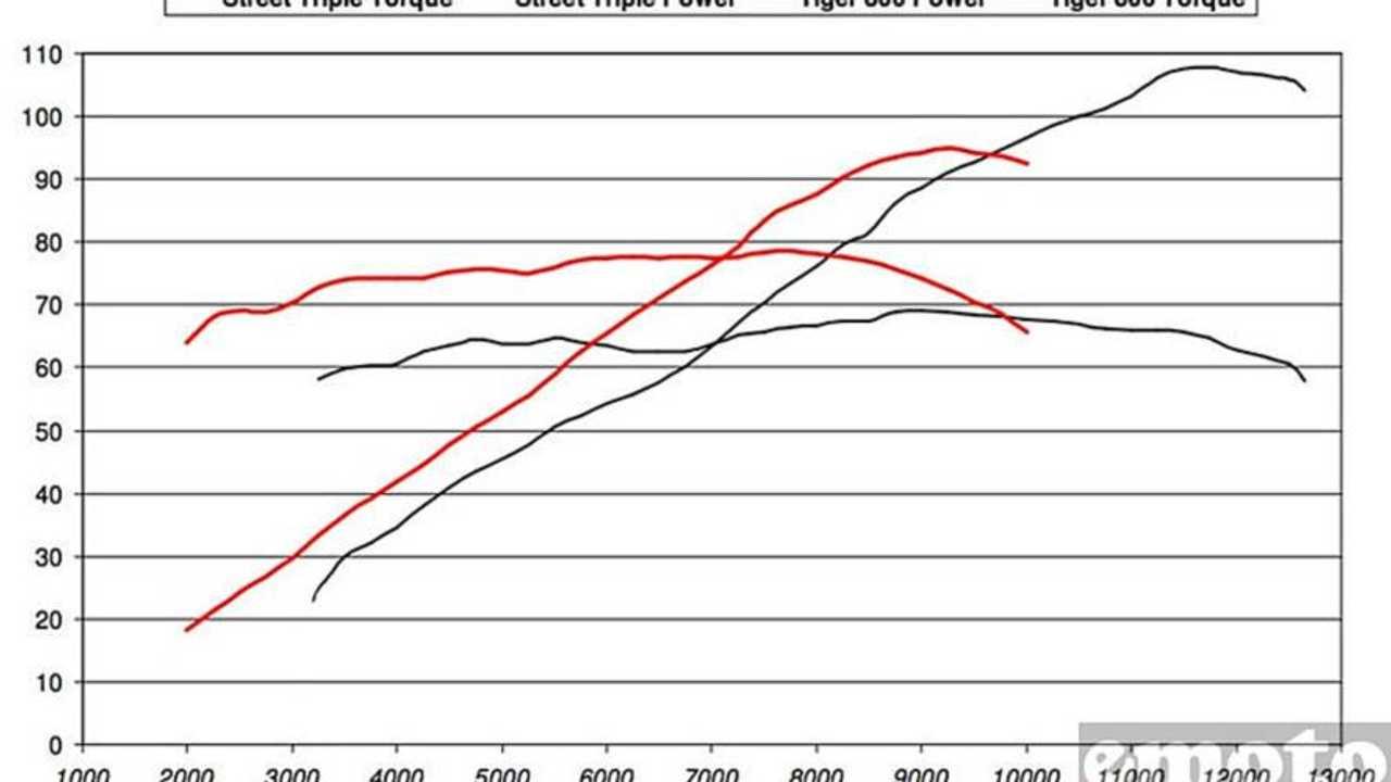The Triumph Tiger 800's dyno chart