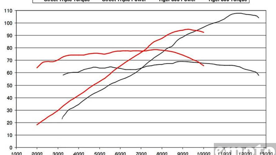 The Triumph Tiger 800's dyno chart