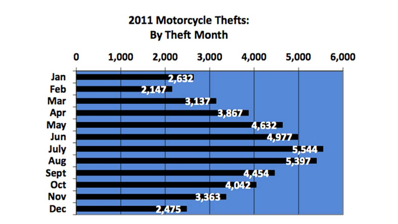What Motorcycle Theft Statistics Mean For You
