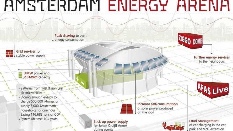 Nissan système de stockage d'énergie stade Johan Cruijff Arena