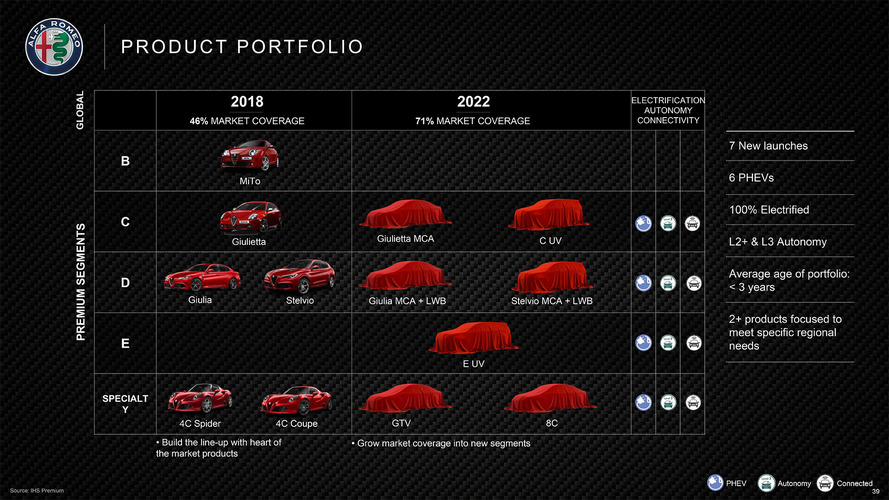 Alfa Romeo 2018-2022 Roadmap Officially Revealed: 8C, GTV To Return