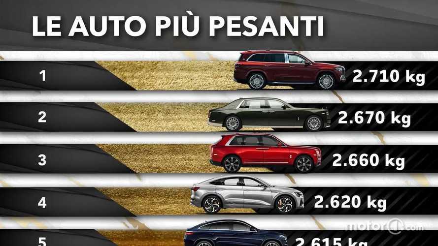 Le 10 auto più pesanti (per i parcheggi che si pagano al chilo)