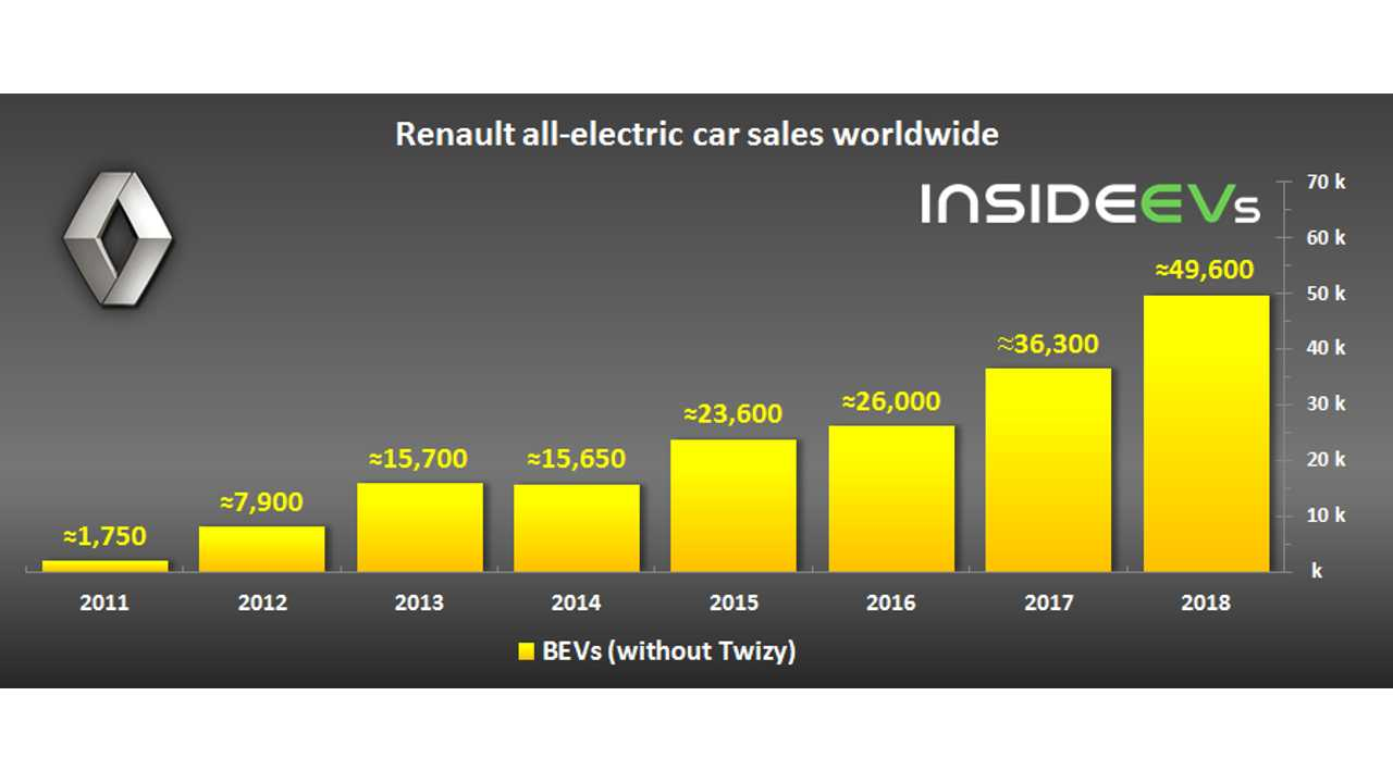 Renault electric car sales – December 2018