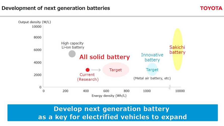 Toyota Lays Out Targets For Development Of Next Generation Electric Car Batteries