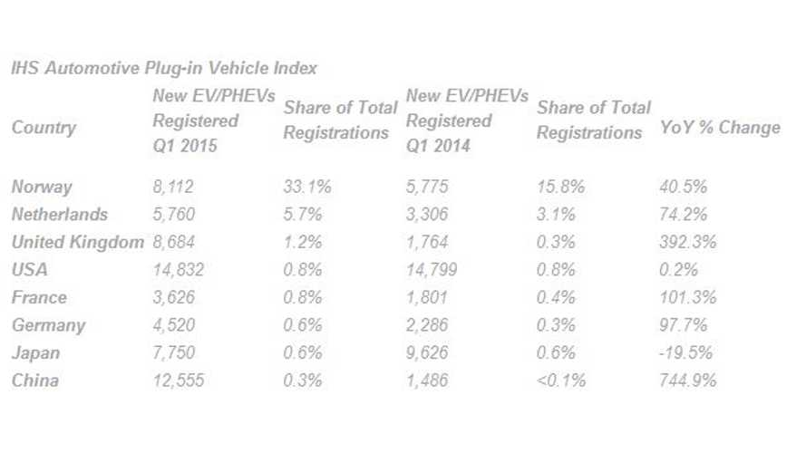 Norway, Netherlands & UK Are Top 3 On Plug-In Electric Car Market Share Index